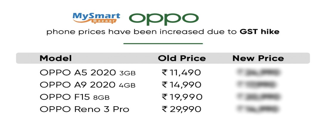 OPPO mobiles costs raised due to GST rate climb: check new costs