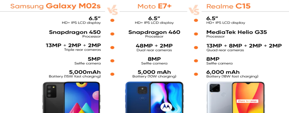 Samsung Galaxy M02s versus Realme C15 versus Moto E7+: which is the best spending telephone